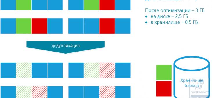 Дедупликация данных в Windows 2012