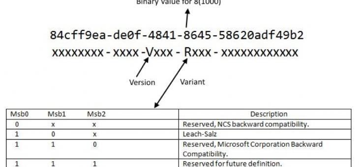 Генерация UUID сетевого интерфейса в CentOS
