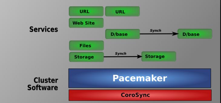 Установка и настройка Pacemaker на CentOS7